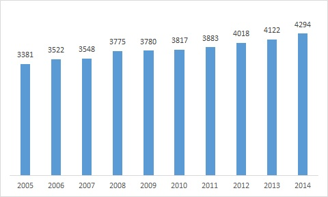 Membership Growth over 10 years