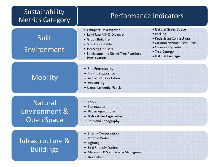 Measuring the Sustainability Performance of New Developments in Brampton, Richmond Hill and Vaughan