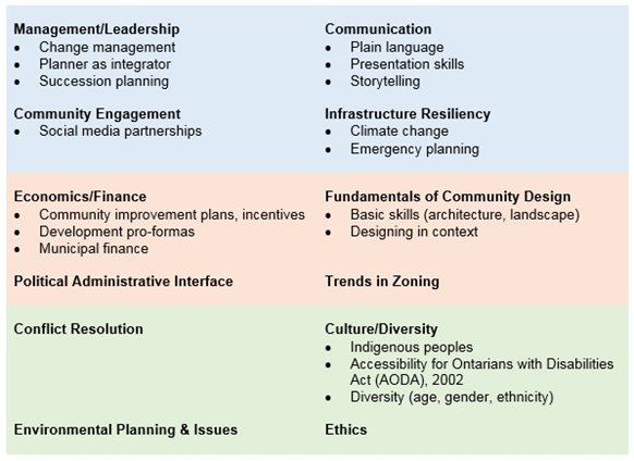 learn how to build a communication plan