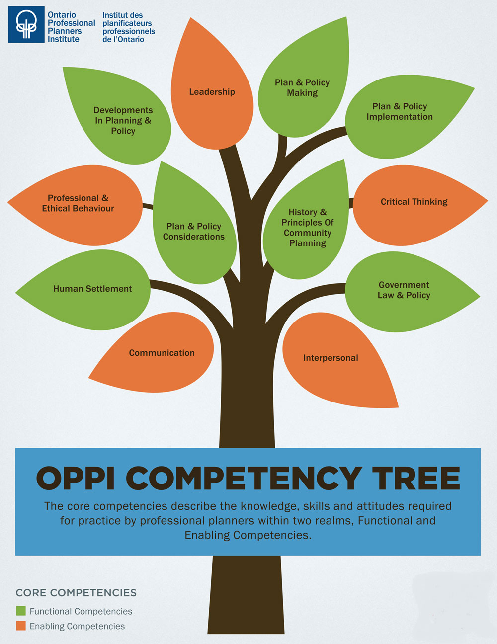 OPPI Planner Competency Tree